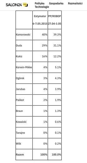 Czy warto wierzyć przedwyborczym sondażom? Plusy i minusy popularnej metody badawczej