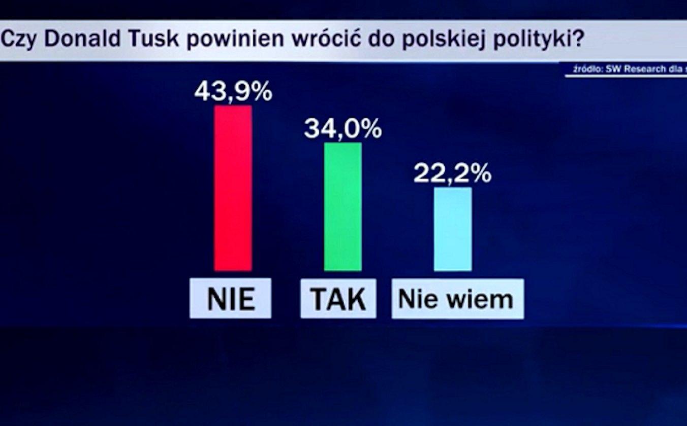 W Wiadomościach TVP pokazano wykres z nieprawdziwym wynikiem sondażu. Dotyczył powrotu Donalda Tuska do polskiej polityki