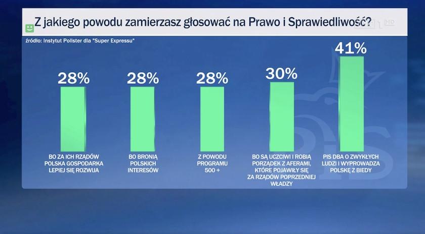 W Wiadomościach TVP pojawiły się wyniki sondażu dotyczącego poparcia Polaków wobec PiS. Nie przekazano, że został przeprowadzony tylko wśród wyborców partii