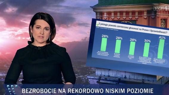 W TVP pojawiły się wyniki sondażu dotyczącego powodów poparcia Polaków wobec PiS. Nie przekazano, że został przeprowadzony tylko wśród wyborców partii