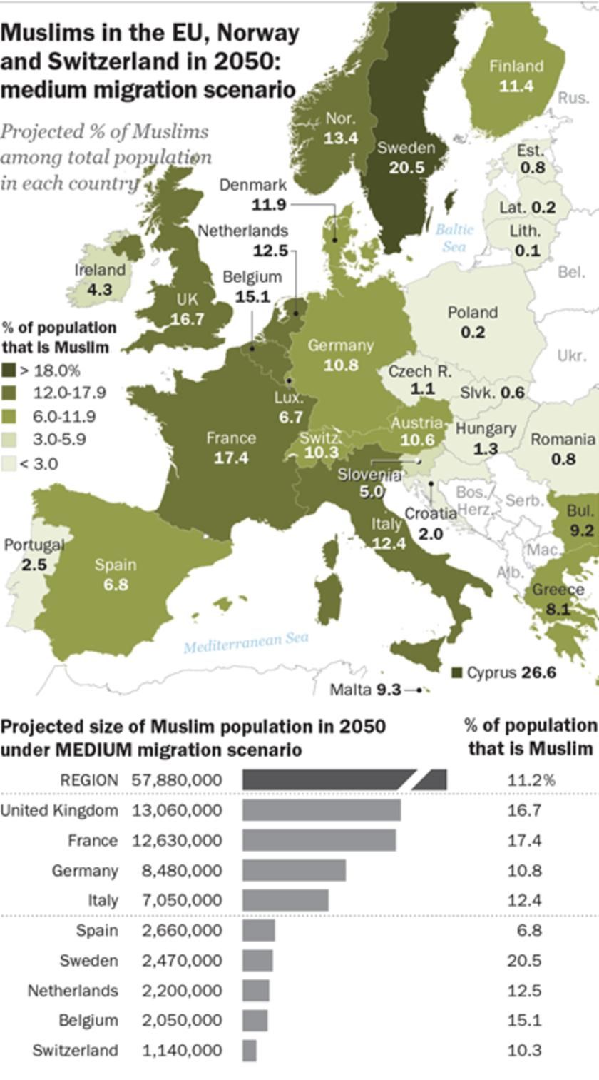 Eksperci z Pew Research Center dosadnie obalili prognozy o rzekomym zdominowaniu Polski i Europy przez mniejszość muzułmańską