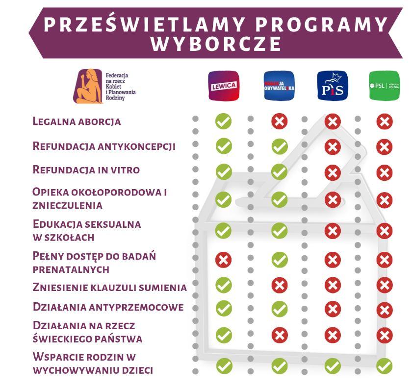 Federa przeanalizowała programy wyborcze partii. Ile lewicy w opozycji?