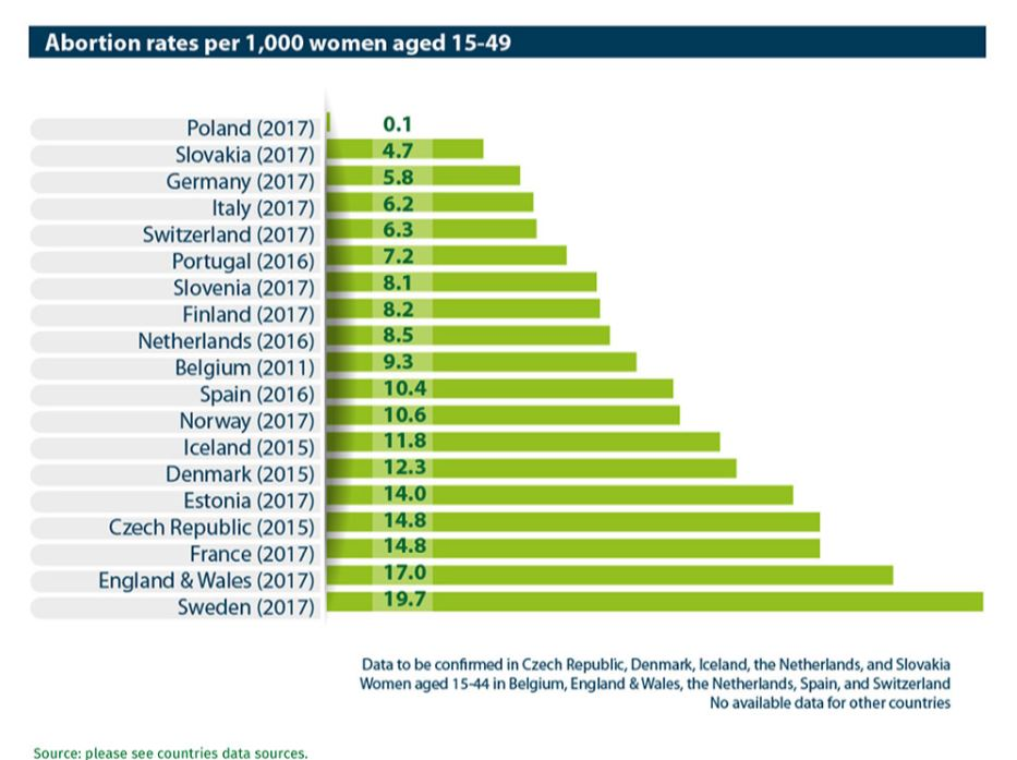 Aborcje w Europie przeprowadza się częściej tam, gdzie funkcjonuje edukacja seksualna? Statystyki mogą być błędnie analizowane