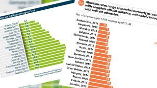 Aborcje w Europie a edukacja seksualna