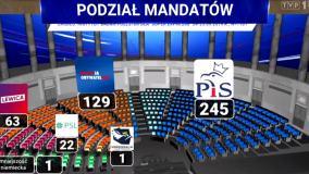 Zadziwiający błąd w materiale Wiadomości TVP. Z grafiki wynika, że Sejm składa się z 461 posłów