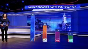 TVP przegrała przed sądem z Konfederacją. Poszło o sondaż w Wiadomościach