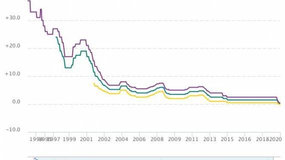 NBP - spadek stopy procentowej