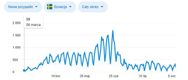 Szwecja - statystyki koronawirusa.